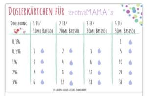 Basics Ätherische Öle Teil 2