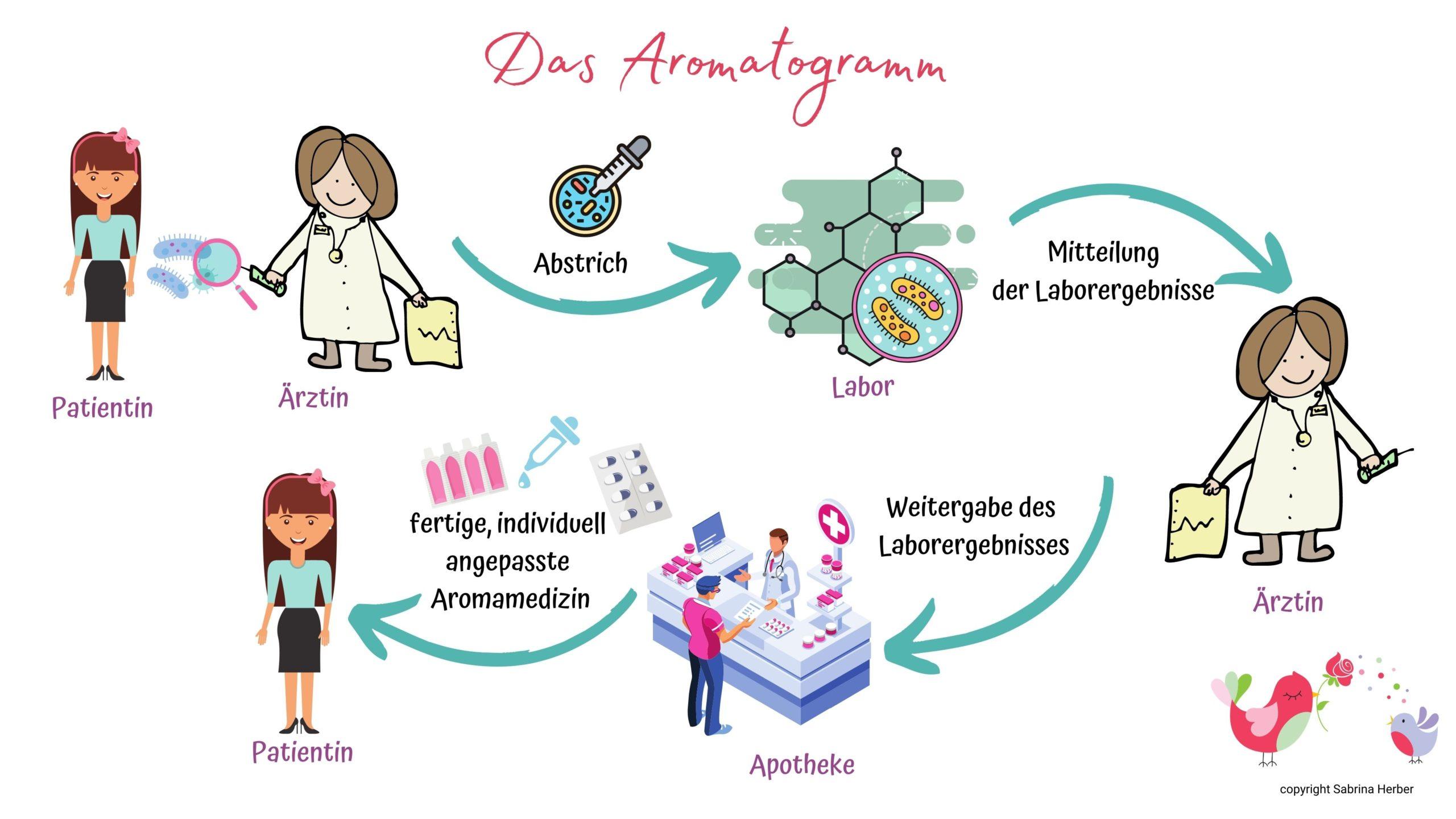Das Aromatogramm - effektiv und immer noch wenig beachtet