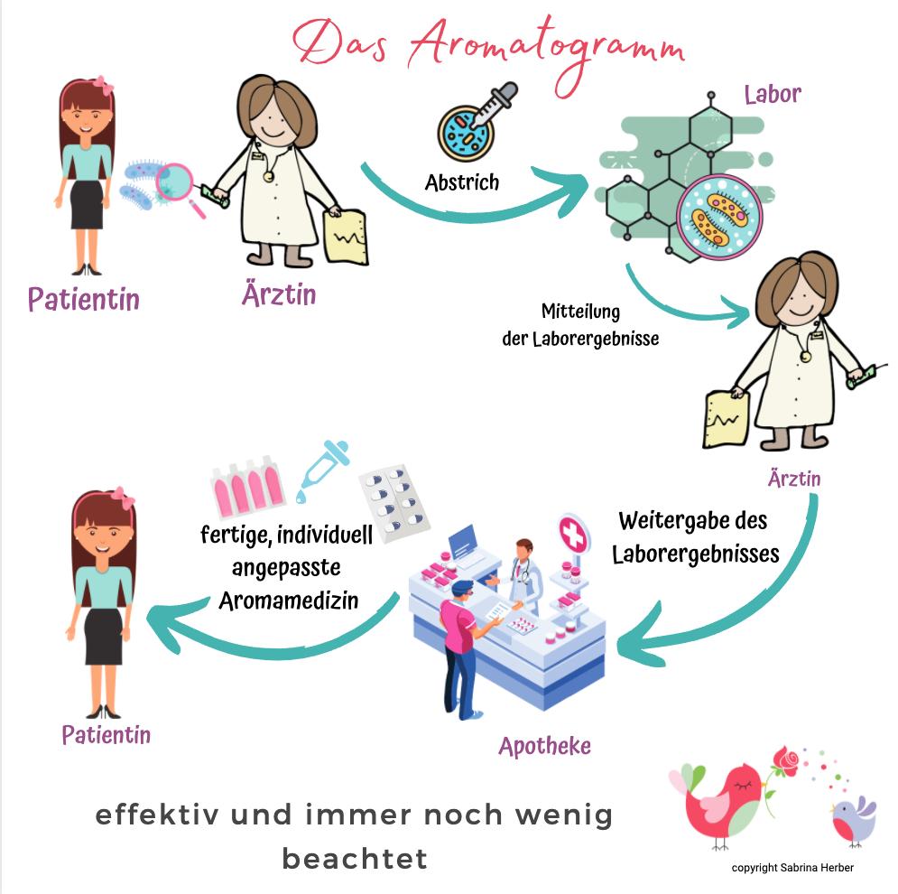 Aromatogramm_ViVere_Aromatherapie